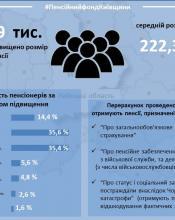 У травні 2020 року Головне управління Пенсійного фонду України у Київській області виплачуватиме проіндексовані пенсії.