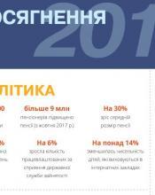 Досягнення Уряду 2017 ІНФОГРАФІКА