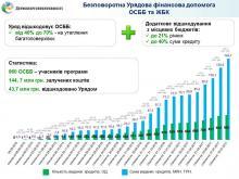 Сергій Савчук: Видано найбільший в Україні «теплий» кредит для ОСББ на суму майже 10 млн гривень