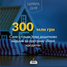 Уряд виділив додатково 300 млн грн. на фінансування програми «теплих» кредитів у 2017 році