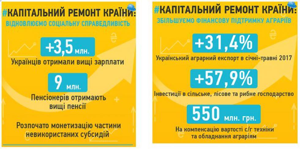 Картинки по запросу Уряд реформує систему соціальної політики.